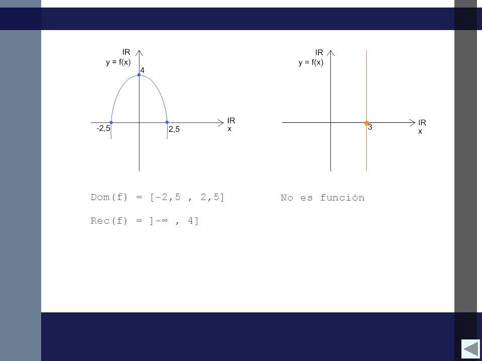 Dom(f) = [-2,5 , 2,5] No es función Rec(f) = ]-∞ , 4]